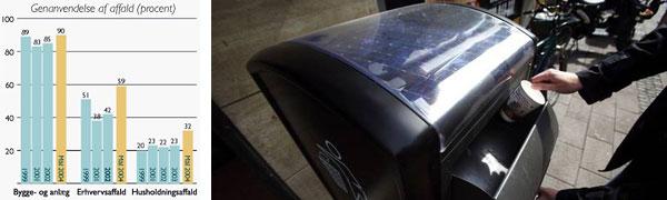 solcelledrevet affaldsspand, som kan kompressere affaldet, så der er 4-5 gange mere plads