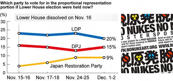 Graf fra Asahi Shimbun 3. december