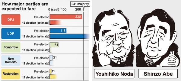 Graf & tgning fra Asahi Shimbun 14. december